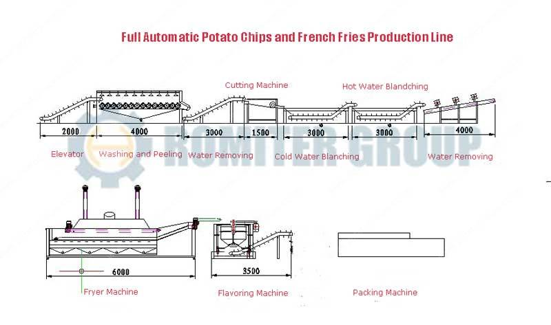 full-automatic-potato-chips-and-french-fries-production-line-system-drawing