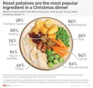 Potatoes-found-to-be-most-popular-ingredient-in-Christmas-dinners
