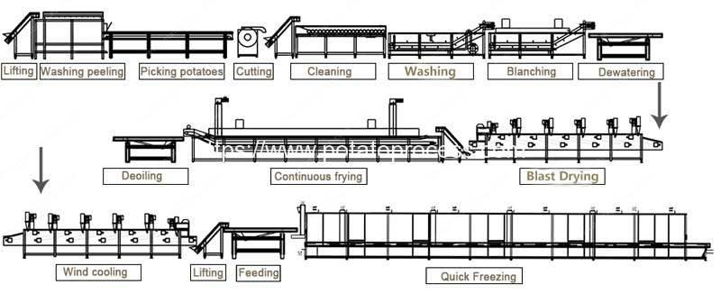 Full-Automatic-Frozen-French-Fries-Production-Line-System-Drawing